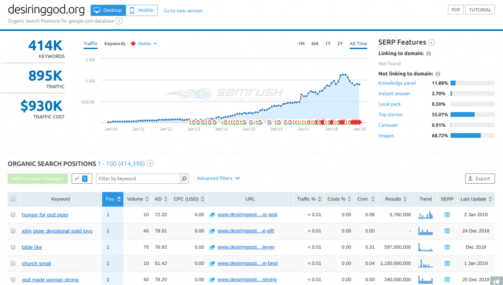 SEMrush Competitor Organic Research and Positions