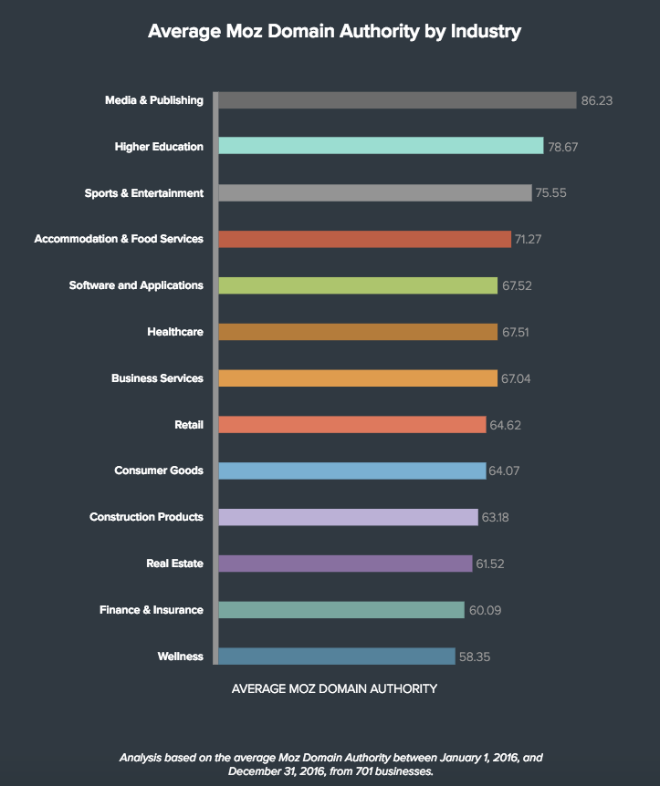 Average Moz Domain Authority by Industry chart by Track Maven