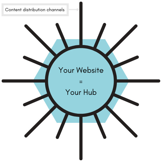 hub-and-spoke content marketing strategy graphic that shows how to get more views on a website